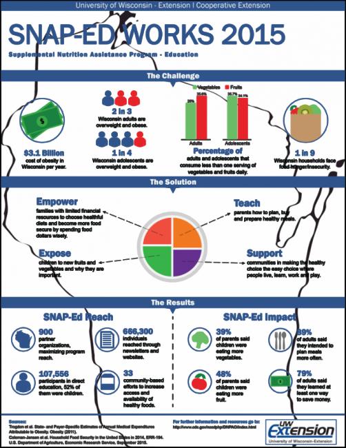 impact-chart